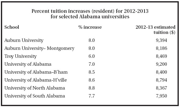 Alabama University Tuition >> Rising College Costs Put Higher Education Increasingly Out