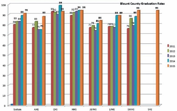 Blount County graduation rates by year and by high school.